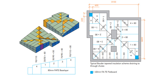 Flat Roof Falls Drainage Provision In Designs Bauder