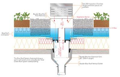 Blue Roof Design, Specification & Installation Details - Bauder