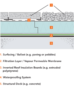 Flat Roof Thermal Design And Condensation Bauder